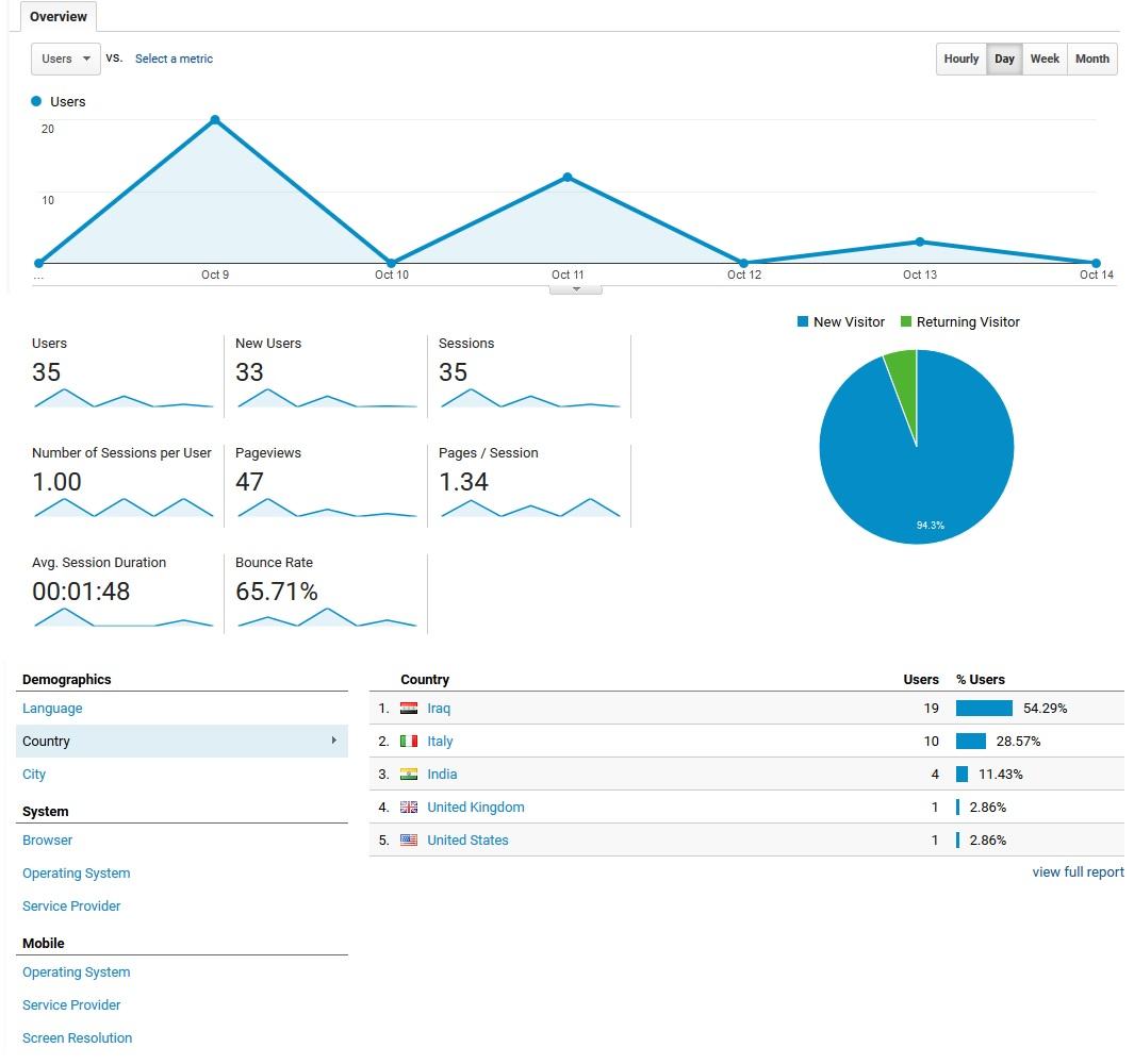 google_analytics_dashboard